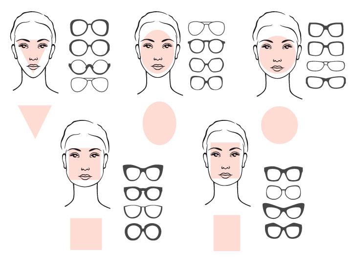 Gesichtsform Brille