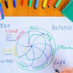 Das Lebensrad: So kannst du deine Lebensbereiche verbessern