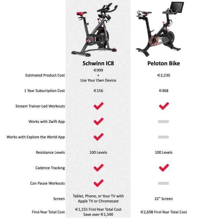 Schwinn IC8 vs Peloton Bike