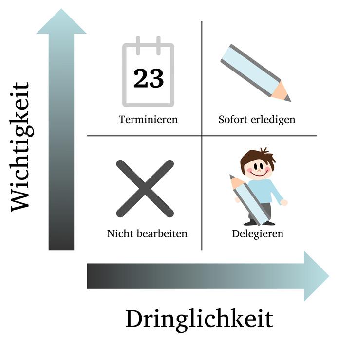 Eisenhower-Prinzip Matrix Darstellung