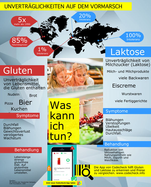 Infografik Laktoseintoleranz Glutenunverträglichkeit